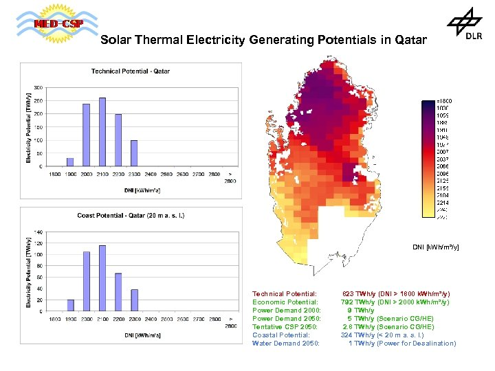 Solar Thermal Electricity Generating Potentials in Qatar DNI [k. Wh/m²/y] Technical Potential: Economic Potential: