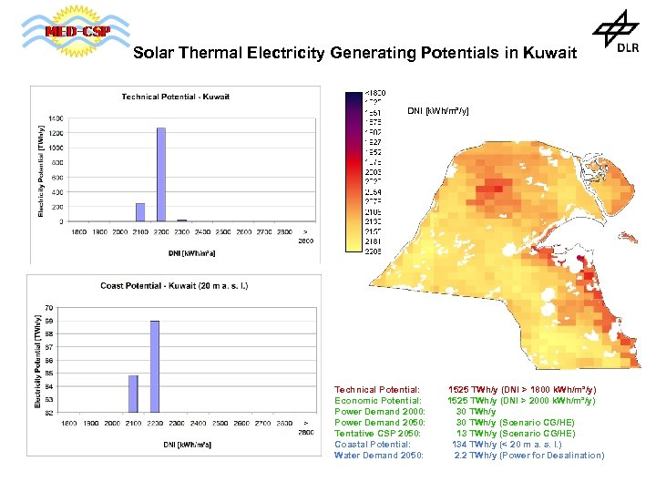 Solar Thermal Electricity Generating Potentials in Kuwait DNI [k. Wh/m²/y] Technical Potential: Economic Potential: