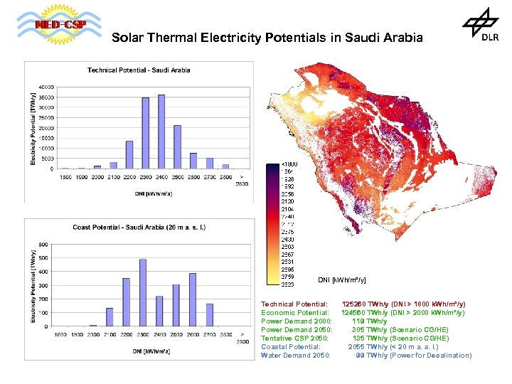 Solar Thermal Electricity Potentials in Saudi Arabia DNI [k. Wh/m²/y] Technical Potential: Economic Potential: