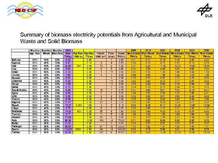 Summary of biomass electricity potentials from Agricultural and Municipal Waste and Solid Biomass
