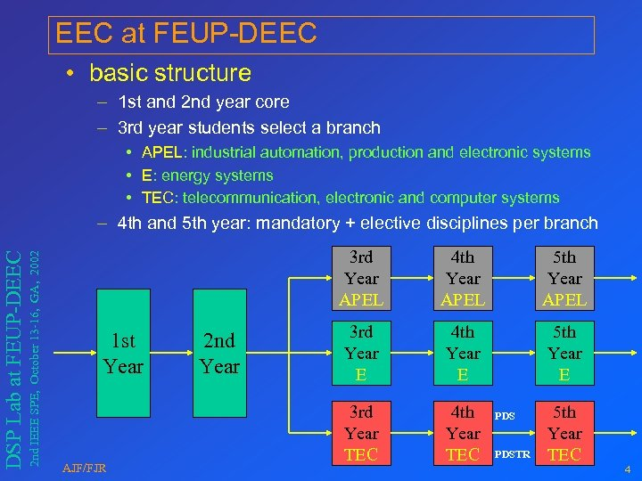 EEC at FEUP-DEEC • basic structure – 1 st and 2 nd year core