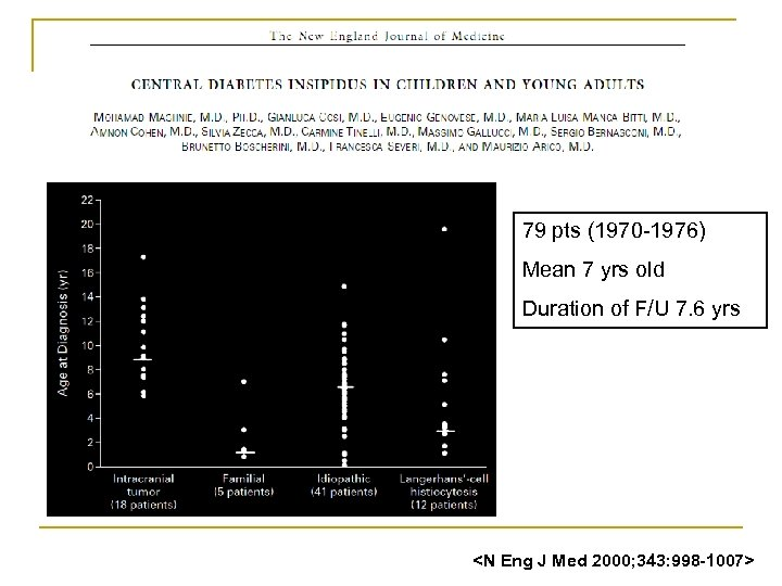 79 pts (1970 -1976) Mean 7 yrs old Duration of F/U 7. 6 yrs