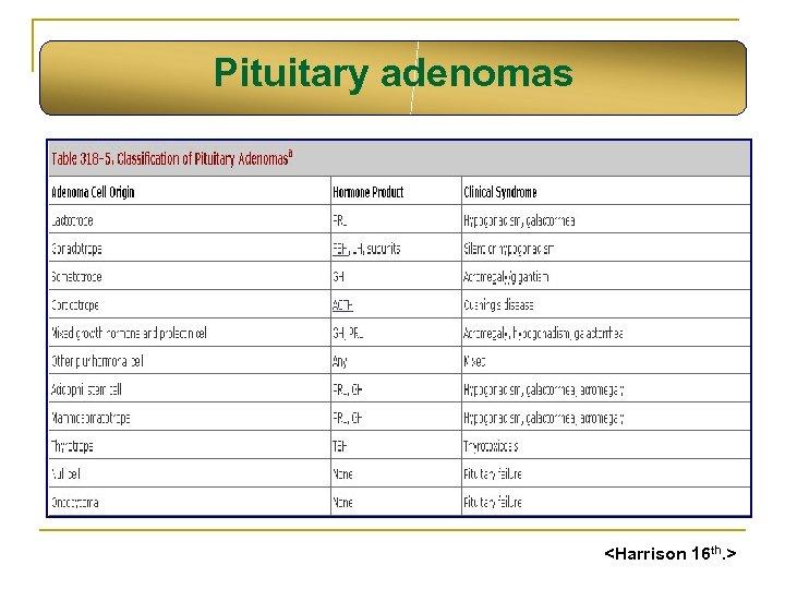 Pituitary adenomas <Harrison 16 th. >