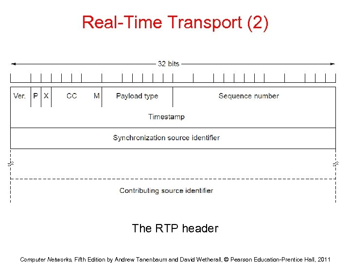 The Transport Layer Chapter 6 Computer Networks Fifth
