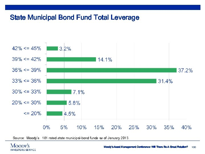 State Municipal Bond Fund Total Leverage Source: Moody's. 161 rated state municipal-bond funds as
