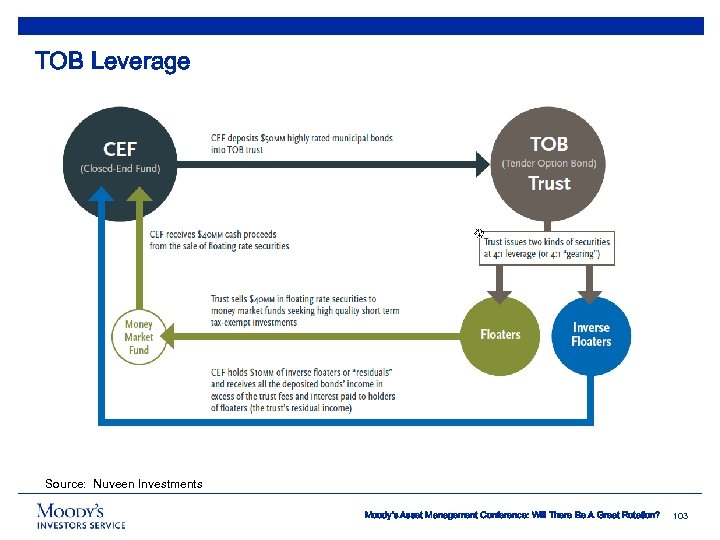 TOB Leverage Source: Nuveen Investments Moody's Asset Management Conference: Will There Be A Great