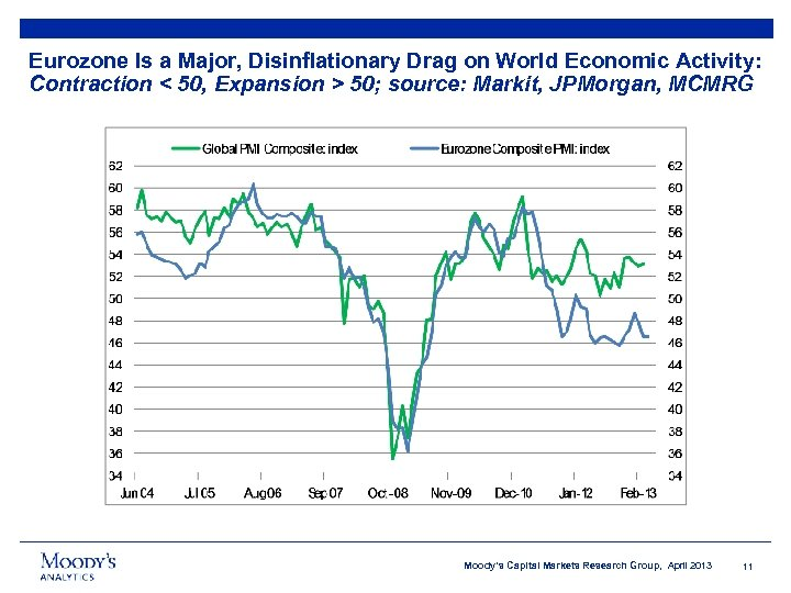 Eurozone Is a Major, Disinflationary Drag on World Economic Activity: Contraction < 50, Expansion
