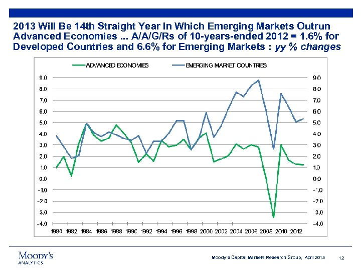 2013 Will Be 14 th Straight Year In Which Emerging Markets Outrun Advanced Economies.