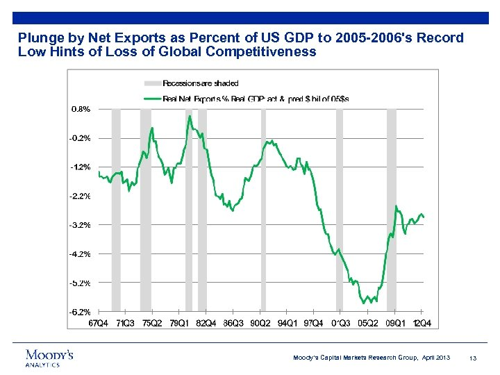 Plunge by Net Exports as Percent of US GDP to 2005 -2006's Record Low