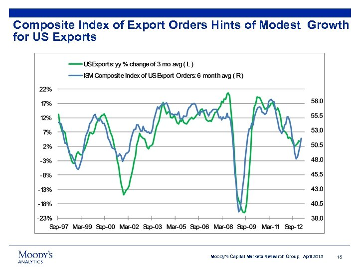 Composite Index of Export Orders Hints of Modest Growth for US Exports Moody's Capital
