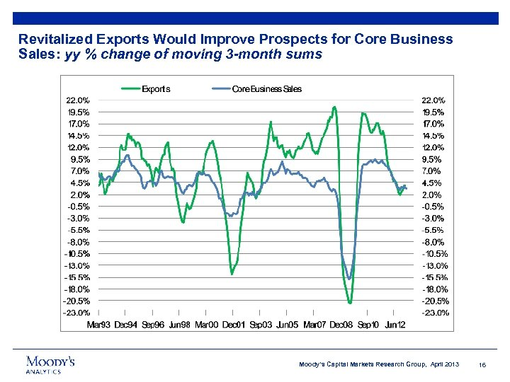 Revitalized Exports Would Improve Prospects for Core Business Sales: yy % change of moving