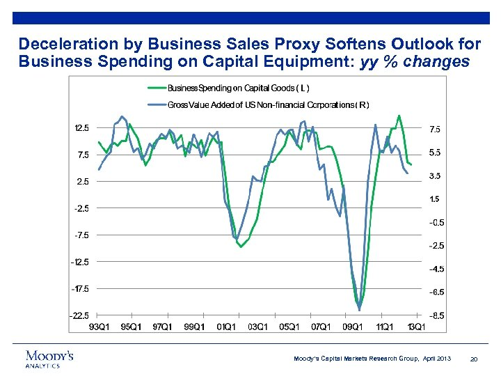 Deceleration by Business Sales Proxy Softens Outlook for Business Spending on Capital Equipment: yy