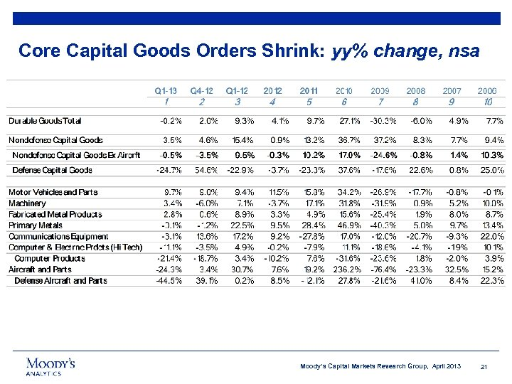 Core Capital Goods Orders Shrink: yy% change, nsa Moody's Capital Markets Research Group, April