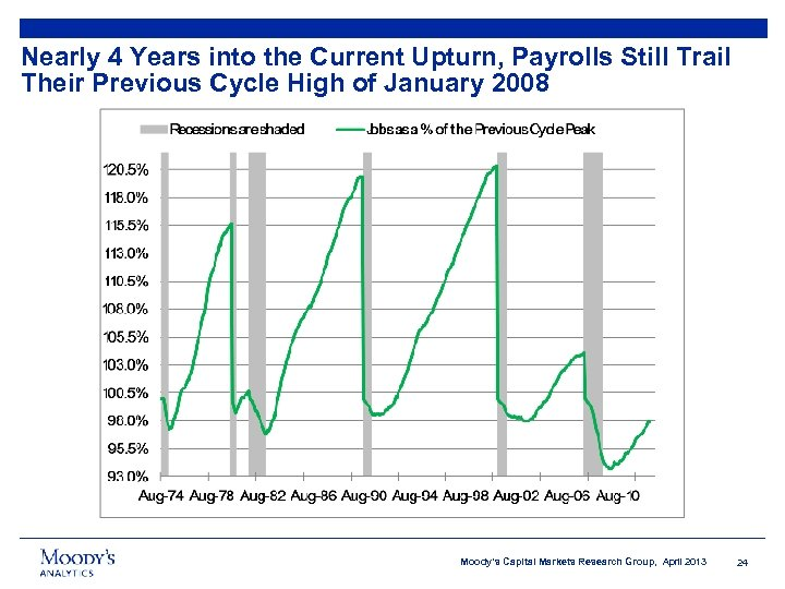 Nearly 4 Years into the Current Upturn, Payrolls Still Trail Their Previous Cycle High