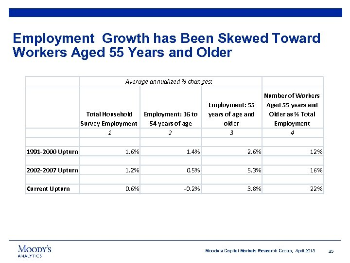 Employment Growth has Been Skewed Toward Workers Aged 55 Years and Older Average annualized