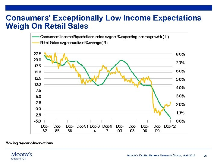 Consumers' Exceptionally Low Income Expectations Weigh On Retail Sales Moving 5 -year observations Moody's