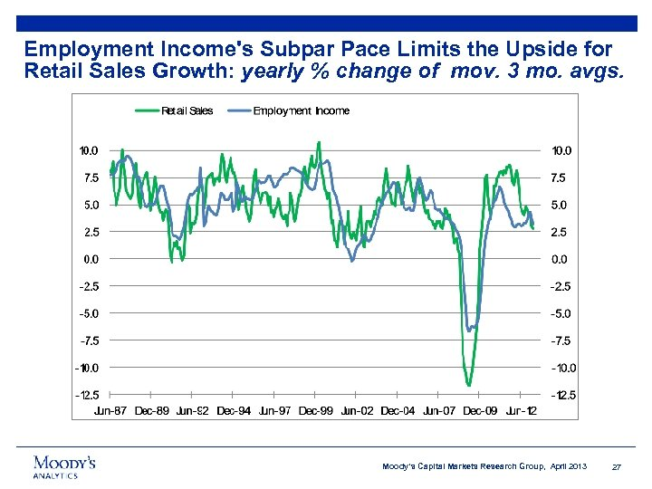 Employment Income's Subpar Pace Limits the Upside for Retail Sales Growth: yearly % change