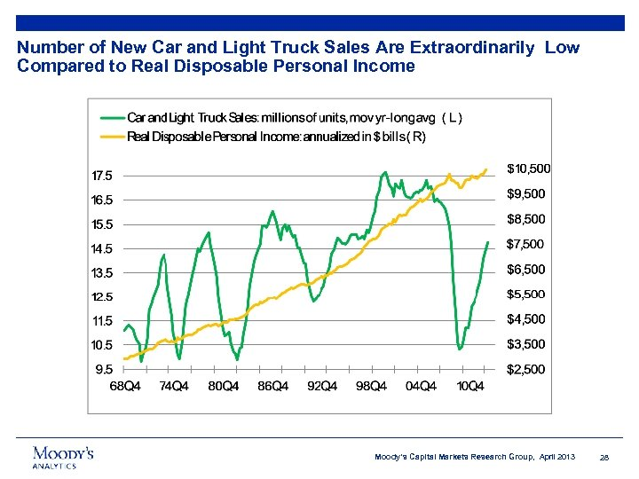 Number of New Car and Light Truck Sales Are Extraordinarily Low Compared to Real