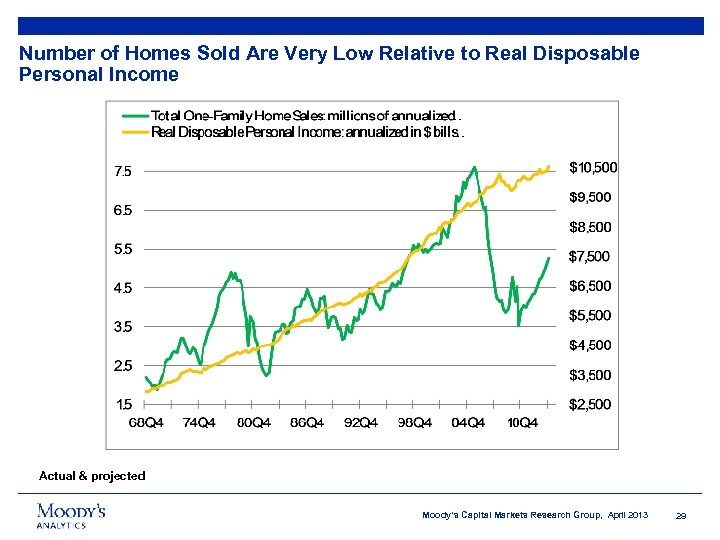 Number of Homes Sold Are Very Low Relative to Real Disposable Personal Income Actual