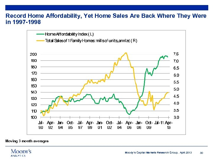 Record Home Affordability, Yet Home Sales Are Back Where They Were in 1997 -1998