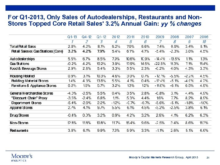 For Q 1 -2013, Only Sales of Autodealerships, Restaurants and Non. Stores Topped Core