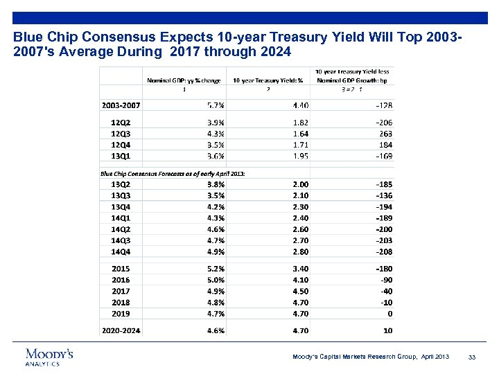 Blue Chip Consensus Expects 10 -year Treasury Yield Will Top 20032007's Average During 2017