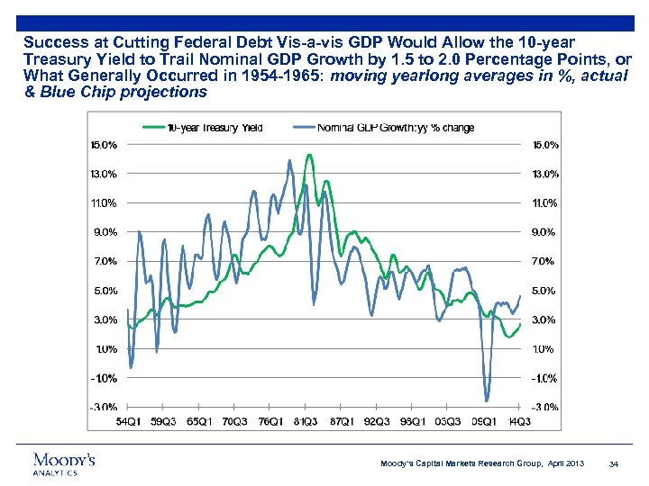 Success at Cutting Federal Debt Vis-a-vis GDP Would Allow the 10 -year Treasury Yield