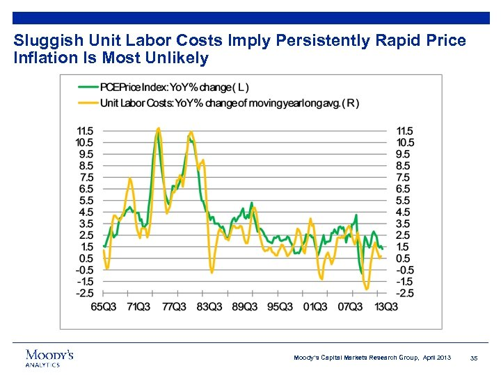 Sluggish Unit Labor Costs Imply Persistently Rapid Price Inflation Is Most Unlikely Moody's Capital