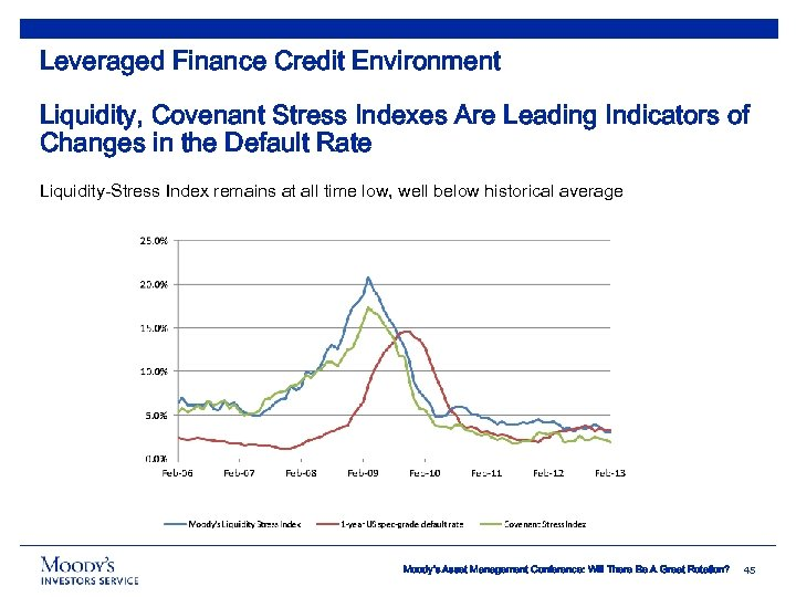 Leveraged Finance Credit Environment Liquidity, Covenant Stress Indexes Are Leading Indicators of Changes in