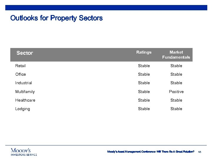 Outlooks for Property Sectors Ratings Market Fundamentals Retail Stable Office Stable Industrial Stable Multifamily