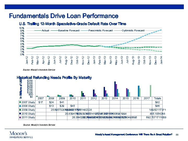 Fundamentals Drive Loan Performance U. S. Trailing 12 -Month Speculative-Grade Default Rate Over Time