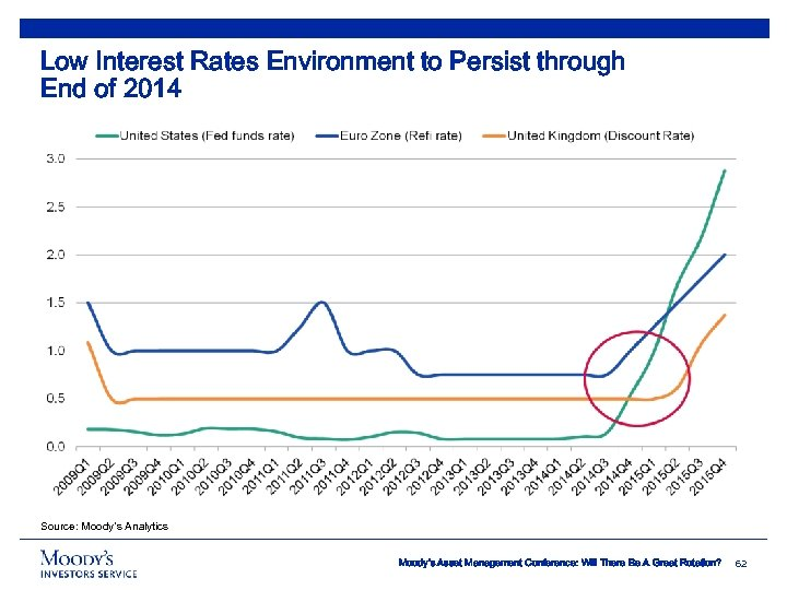 Low Interest Rates Environment to Persist through End of 2014 Source: Moody's Analytics Moody's