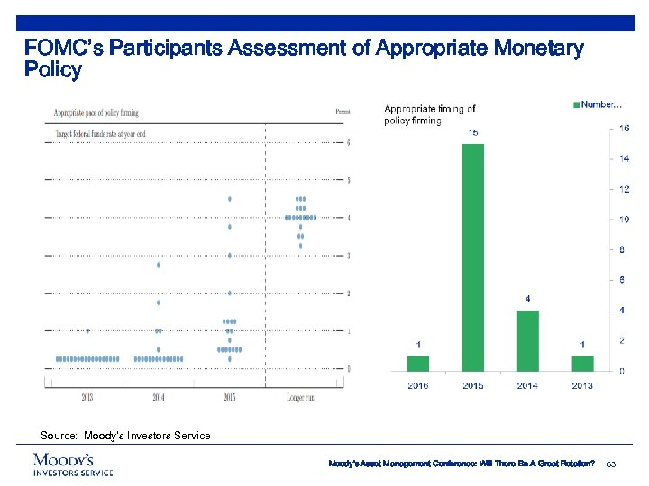FOMC's Participants Assessment of Appropriate Monetary Policy Source: Moody's Investors Service Moody's Asset Management