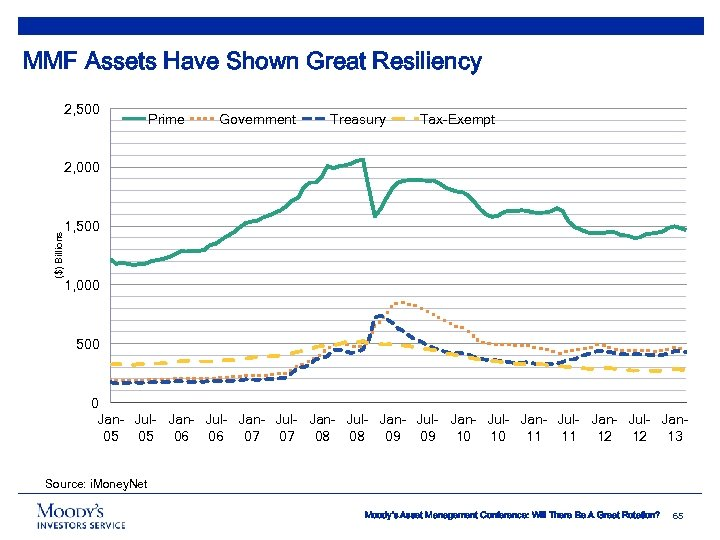 MMF Assets Have Shown Great Resiliency 2, 500 Prime Government Treasury Tax-Exempt ($) Billions