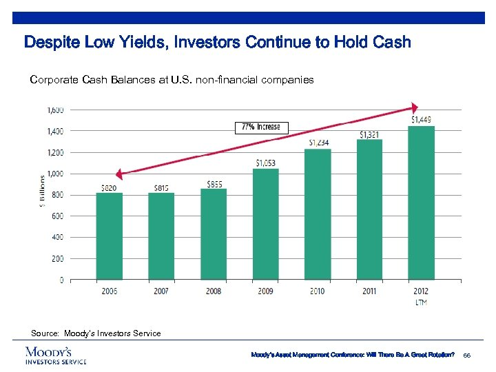 Despite Low Yields, Investors Continue to Hold Cash Corporate Cash Balances at U. S.