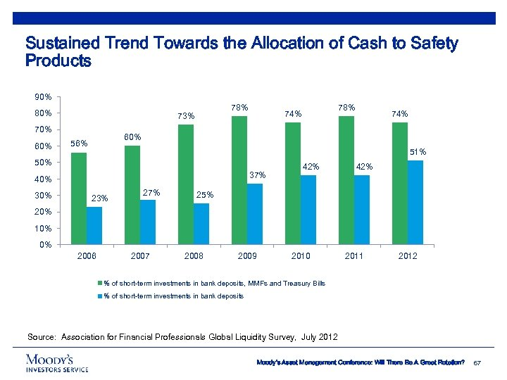 Sustained Trend Towards the Allocation of Cash to Safety Products 90% 80% 70% 60%