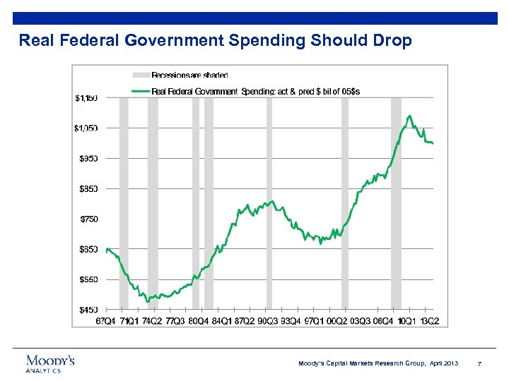 Real Federal Government Spending Should Drop Moody's Capital Markets Research Group, April 2013 7