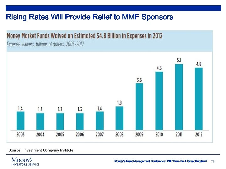 Rising Rates Will Provide Relief to MMF Sponsors Source: Investment Company Institute Moody's Asset