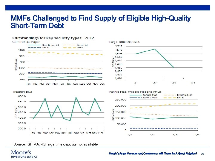 MMFs Challenged to Find Supply of Eligible High-Quality Short-Term Debt Source: SIFMA, 4 Q