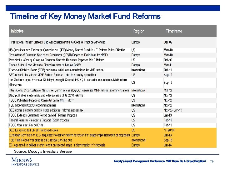 Timeline of Key Money Market Fund Reforms Source: Moody's Investors Service Moody's Asset Management