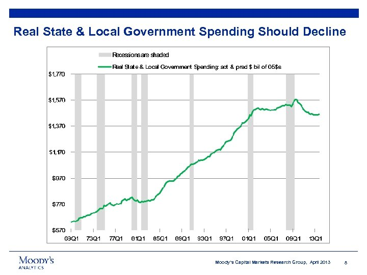 Real State & Local Government Spending Should Decline Moody's Capital Markets Research Group, April