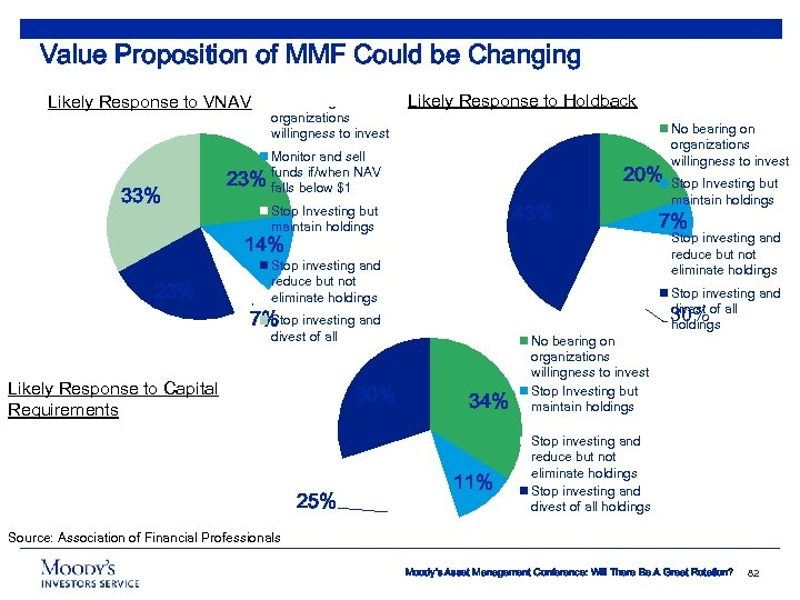 Value Proposition of MMF Could be Changing Likely Response to VNAV 33% No bearing