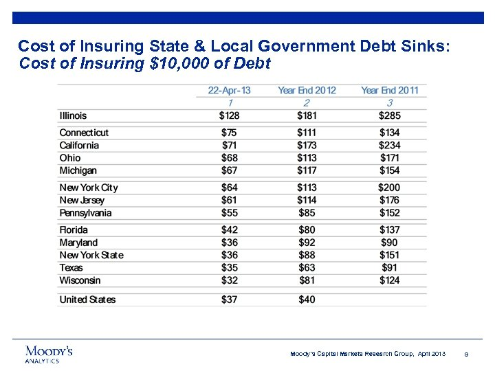 Cost of Insuring State & Local Government Debt Sinks: Cost of Insuring $10, 000