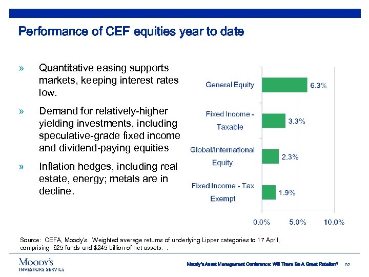 Performance of CEF equities year to date » Quantitative easing supports markets, keeping interest