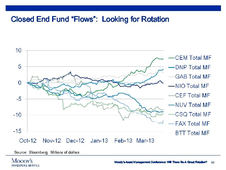 "Closed End Fund ""Flows"": Looking for Rotation Source: Bloomberg. Millions of dollars. Moody's Asset"