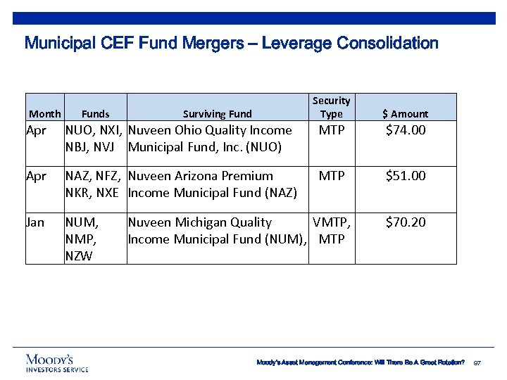Municipal CEF Fund Mergers – Leverage Consolidation Month Funds Security Type Surviving Fund $