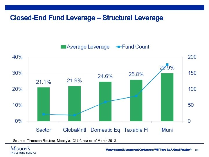 Closed-End Fund Leverage – Structural Leverage Source: Thomson-Reuters, Moody's. 357 funds as of March