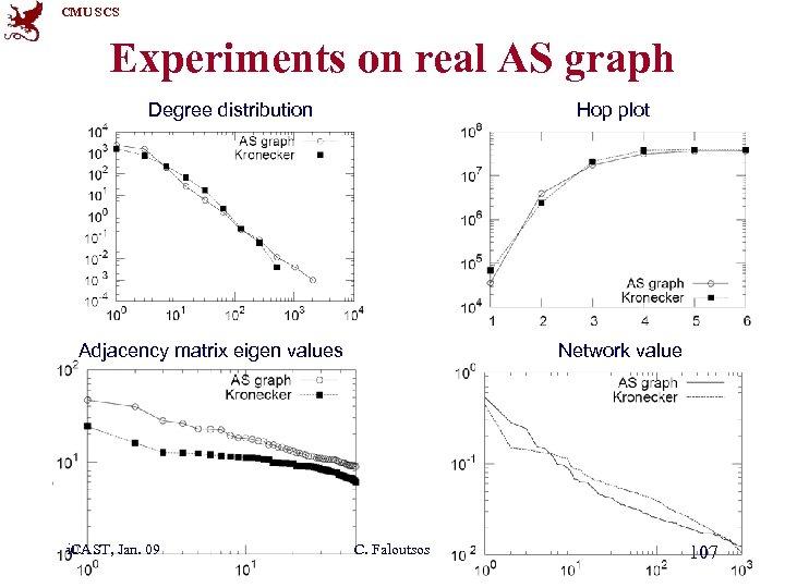 CMU SCS Experiments on real AS graph Degree distribution Hop plot Adjacency matrix eigen