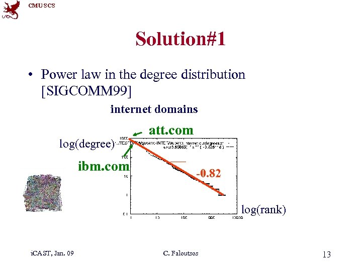 CMU SCS Solution#1 • Power law in the degree distribution [SIGCOMM 99] internet domains
