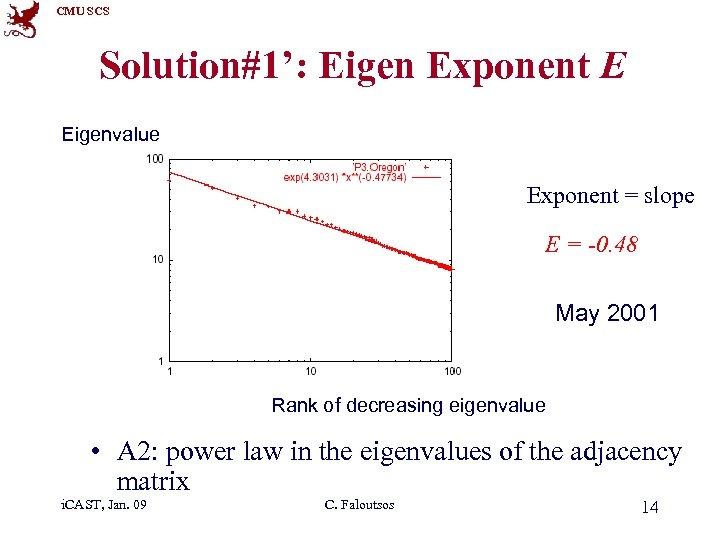 CMU SCS Solution#1': Eigen Exponent E Eigenvalue Exponent = slope E = -0. 48